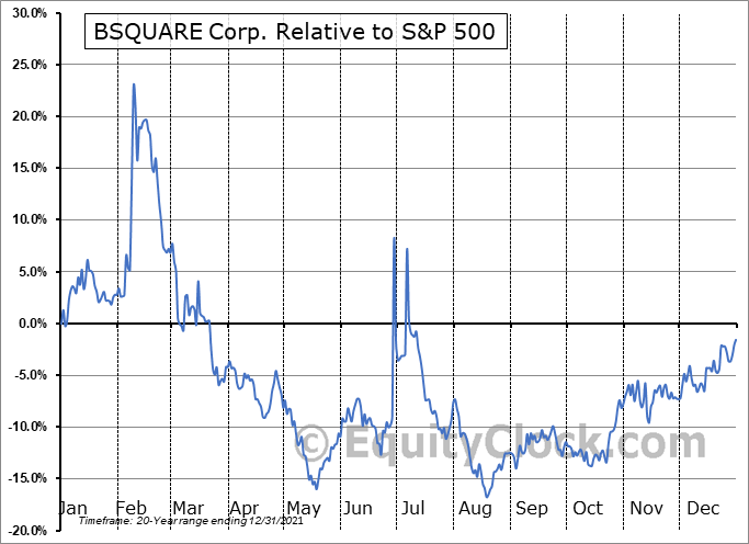 BSQR Relative to the S&P 500