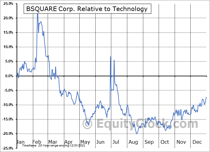 BSQR Relative to the Sector