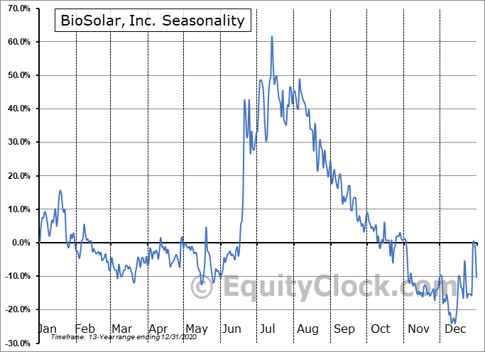 BioSolar, Inc. (OTCMKT:BSRC) Seasonality