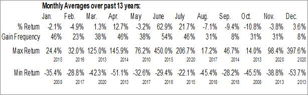 Monthly Seasonal BioSolar, Inc. (OTCMKT:BSRC)