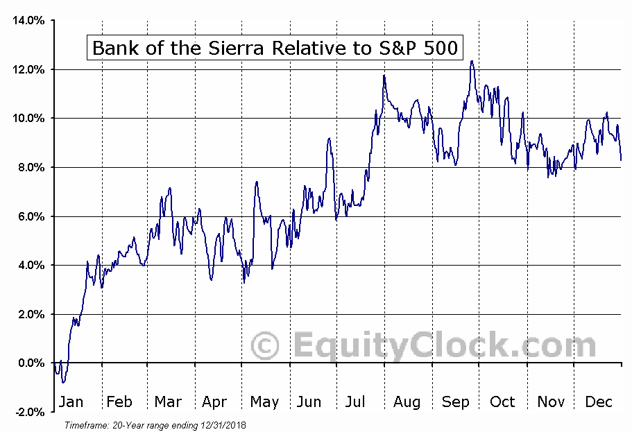 BSRR Relative to the S&P 500