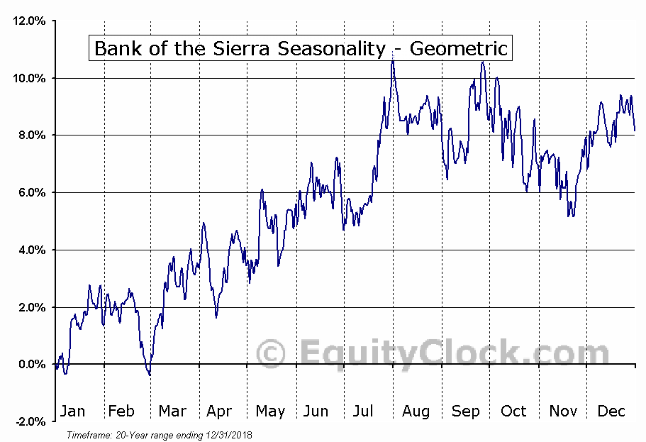 Bank of the Sierra (NASD:BSRR) Seasonality