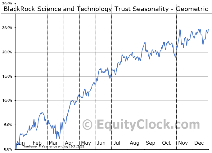 BlackRock Science and Technology Trust (NYSE:BST) Seasonality
