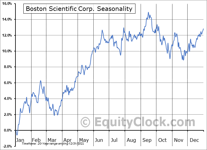 Boston Scientific Corporation Seasonal Chart