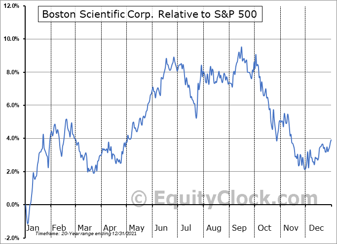 BSX Relative to the S&P 500
