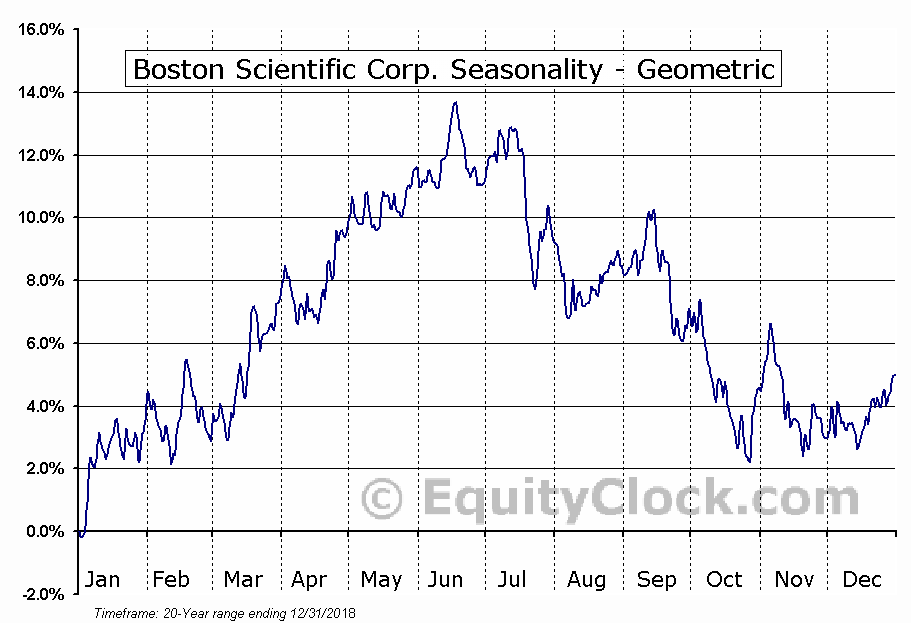 Boston Scientific Corp. (NYSE:BSX) Seasonality