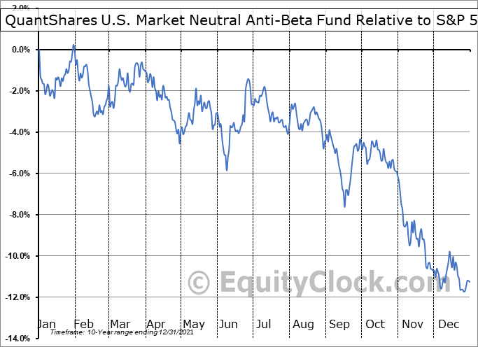 BTAL Relative to the S&P 500