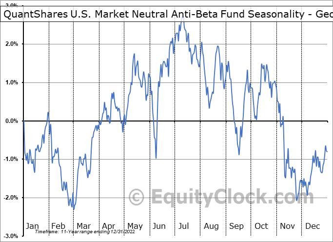 QuantShares U.S. Market Neutral Anti-Beta Fund (NYSE:BTAL) Seasonality
