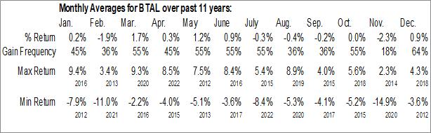 Monthly Seasonal QuantShares U.S. Market Neutral Anti-Beta Fund (NYSE:BTAL)