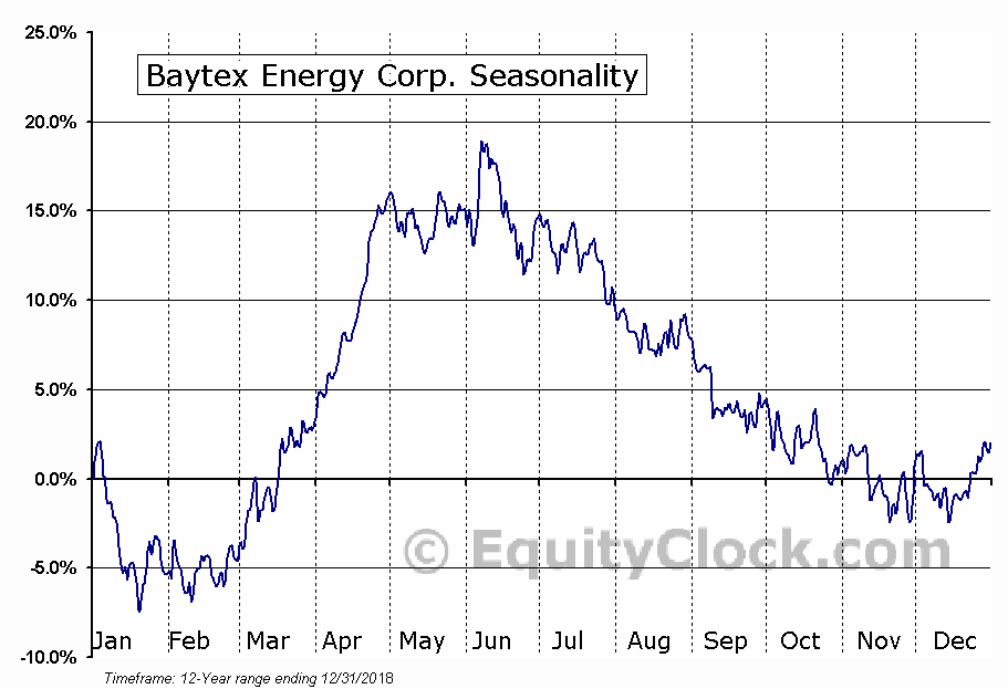 Baytex Energy Corp Seasonal Chart