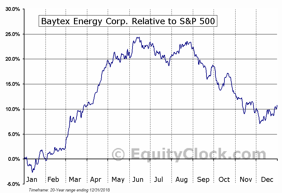 BTE.TO Relative to the S&P 500