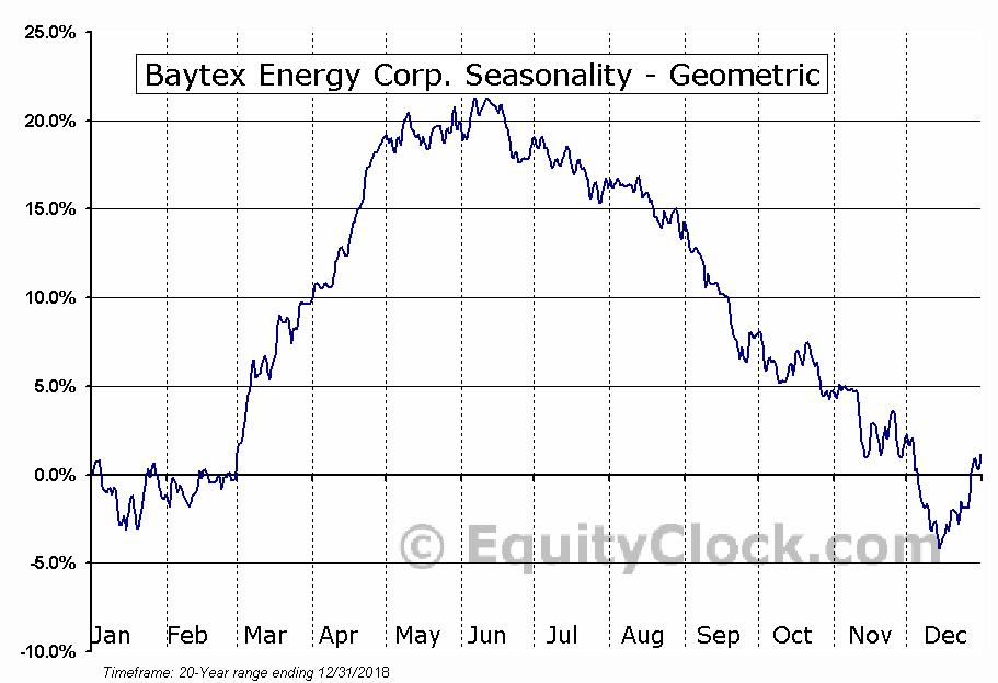Baytex Energy Corp. (TSE:BTE.TO) Seasonality