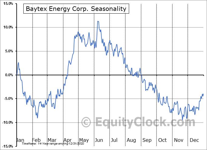 Baytex Energy Corp Seasonal Chart