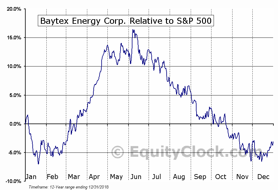 BTE Relative to the S&P 500
