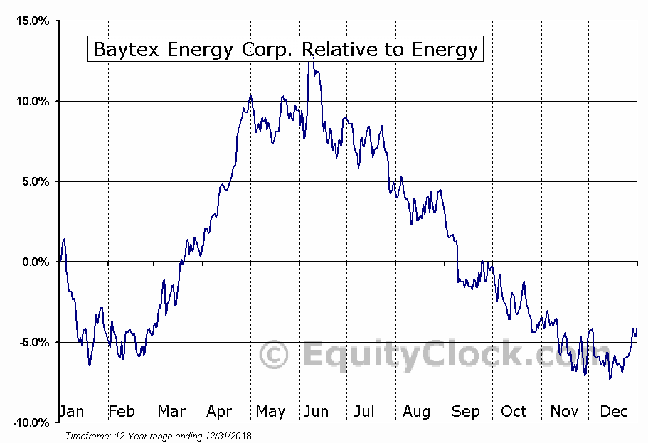 BTE Relative to the Sector