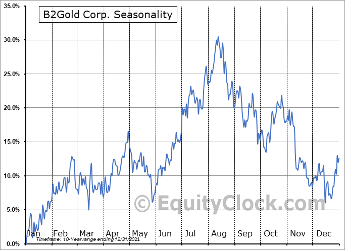 B2Gold Corp Seasonal Chart