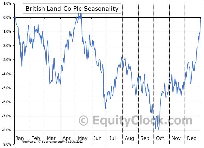 British Land Co Plc (OTCMKT:BTLCY) Seasonality