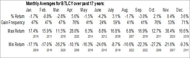 Monthly Seasonal British Land Co Plc (OTCMKT:BTLCY)