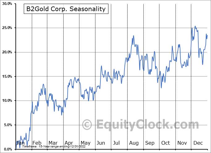 B2Gold Corp. (TSE:BTO.TO) Seasonality