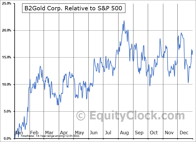 BTO.TO Relative to the S&P 500