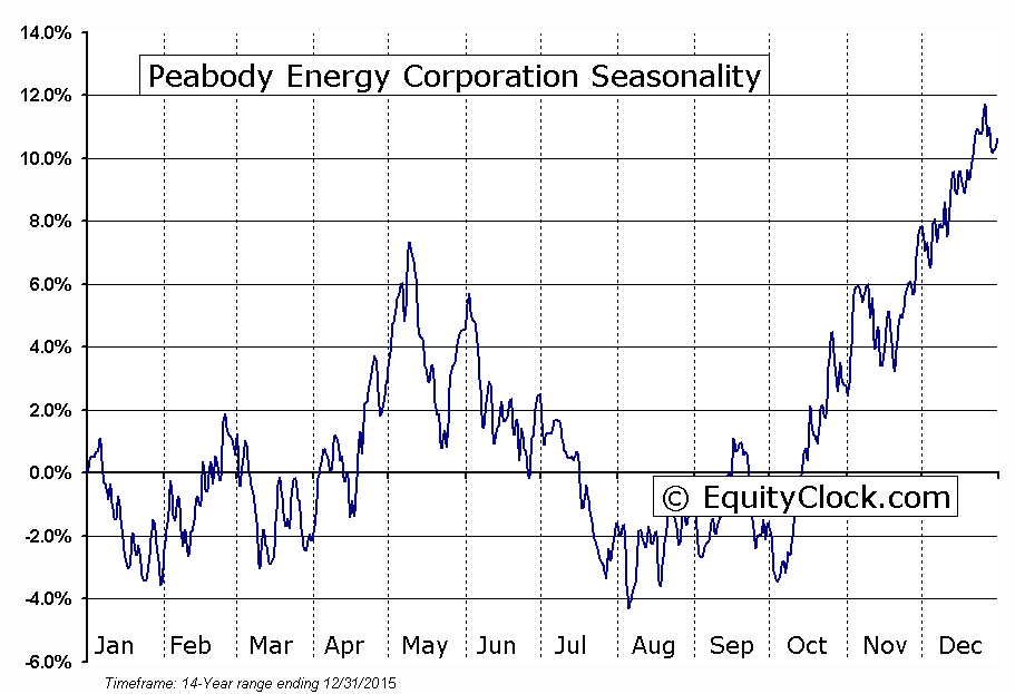 Peabody Energy Corporation (BTU) Seasonal Chart
