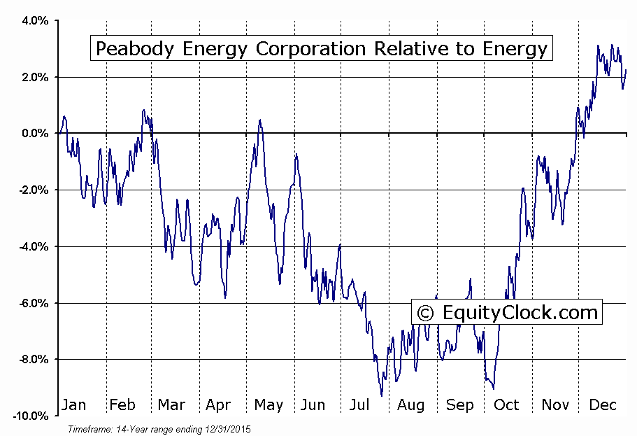 BTU Relative to the Sector