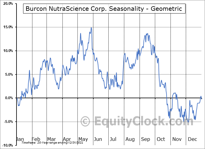 Burcon NutraScience Corp. (TSE:BU.TO) Seasonality