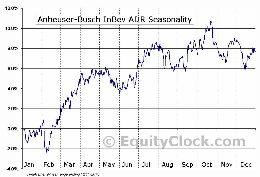 Anheuser-Busch Inbev SA (BUD) Seasonal Chart