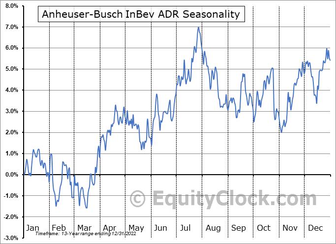 Anheuser-Busch Inbev SA Seasonal Chart