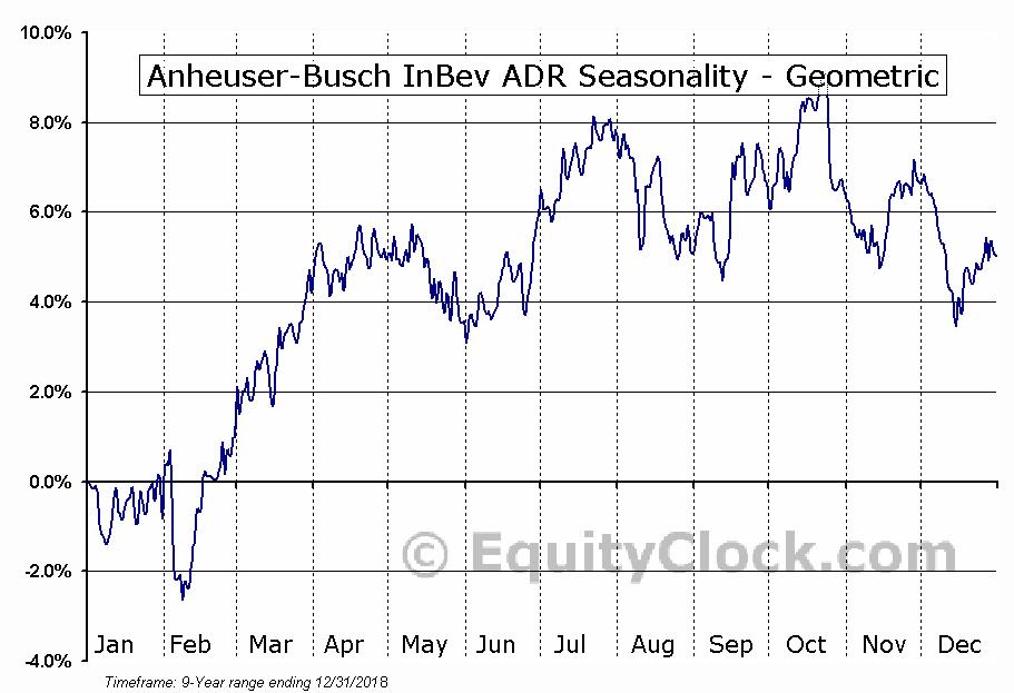 Anheuser-Busch InBev ADR (NYSE:BUD) Seasonality