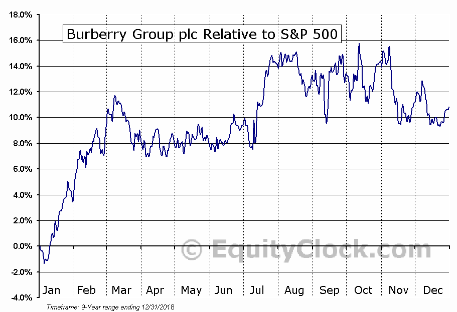 BURBY Relative to the S&P 500