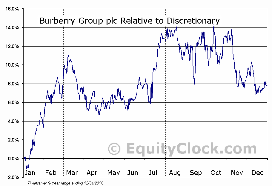 BURBY Relative to the Sector