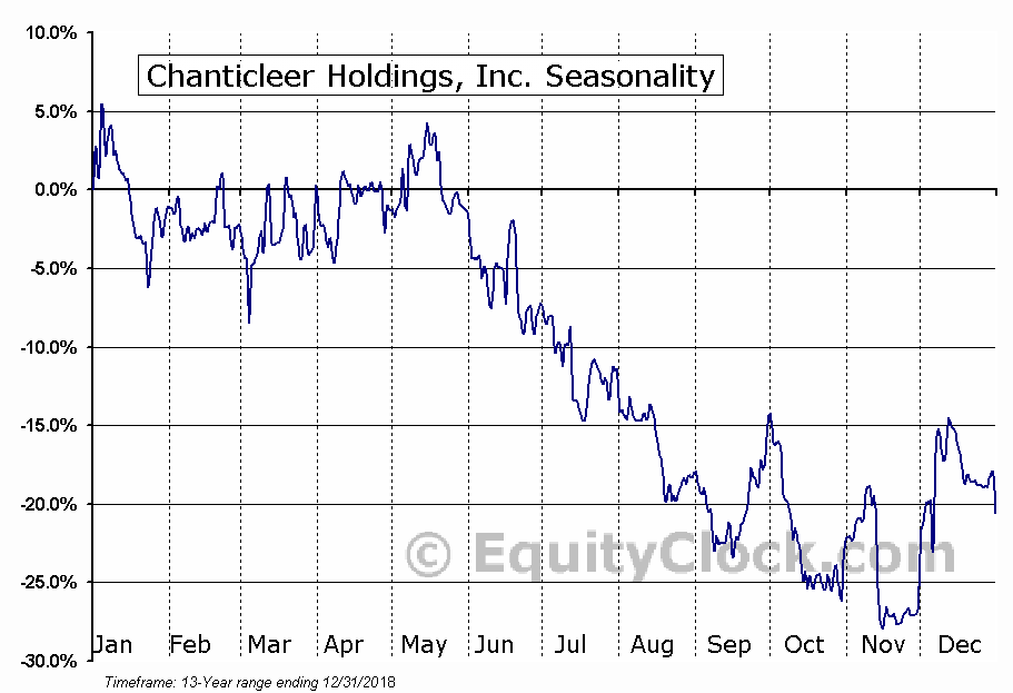 Chanticleer Holdings, Inc. (BURG) Seasonal Chart