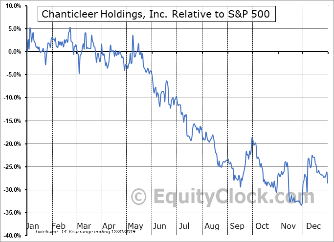 BURG Relative to the S&P 500
