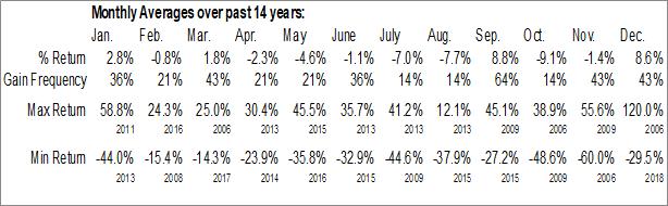 Monthly Seasonal Chanticleer Holdings, Inc. (NASD:BURG)