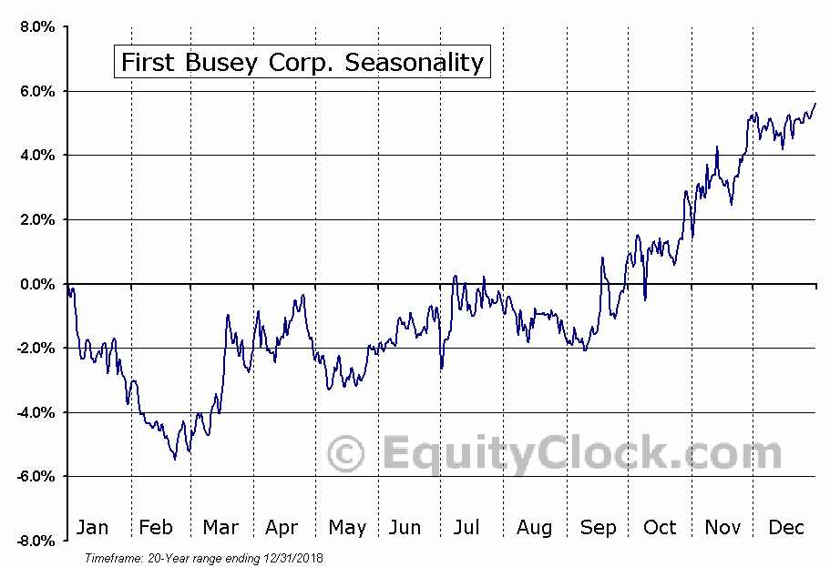 First Busey Corporation Seasonal Chart