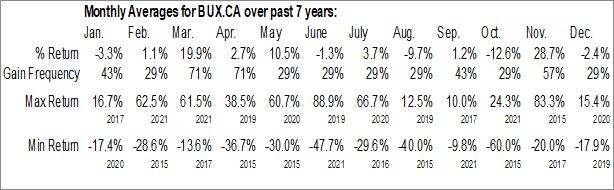 Monthly Seasonal BioMark Diagnostics Inc. (CSE:BUX.CA)