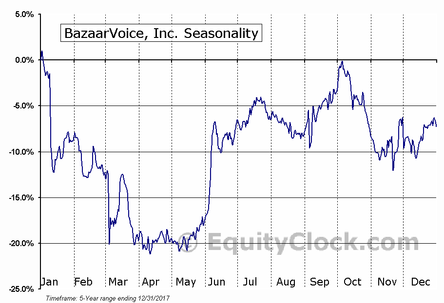 BrightView Holdings, Inc. Seasonal Chart