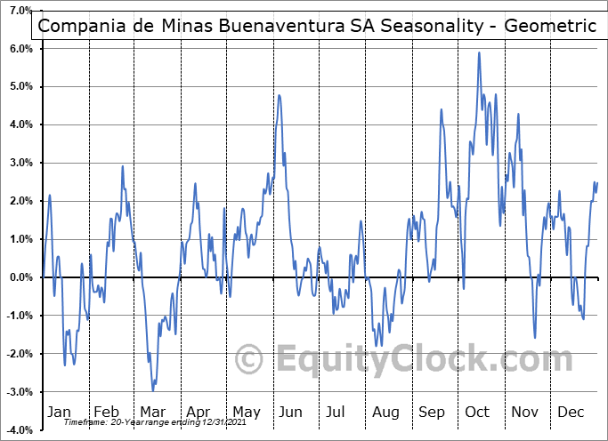 Compania de Minas Buenaventura SA (NYSE:BVN) Seasonality