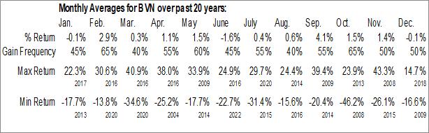 Monthly Seasonal Compania de Minas Buenaventura SA (NYSE:BVN)