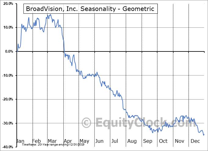 BroadVision, Inc. (NASD:BVSN) Seasonality