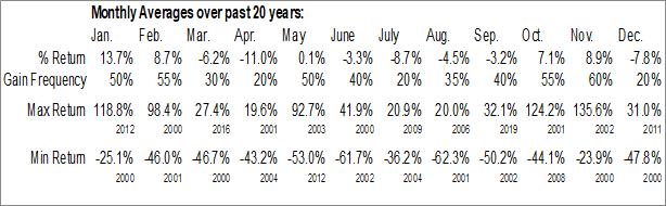 Monthly Seasonal BroadVision, Inc. (NASD:BVSN)