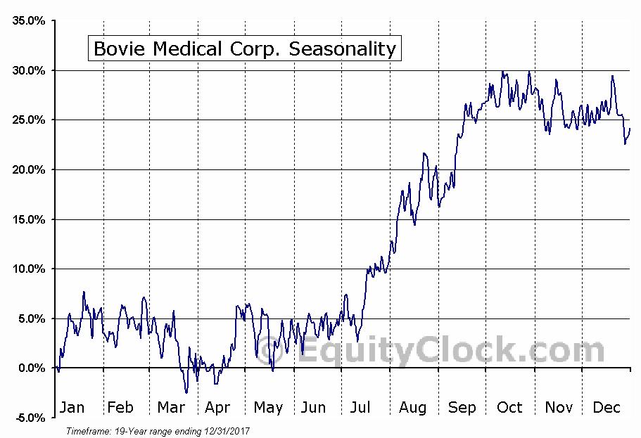 Bovie Medical Corporation (BVX) Seasonal Chart