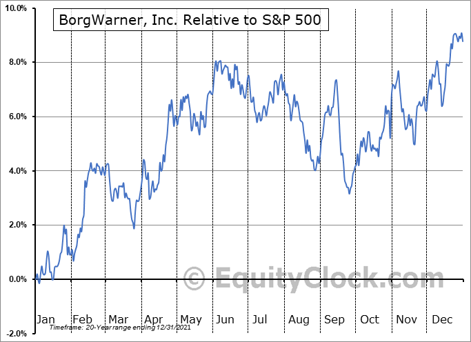BWA Relative to the S&P 500