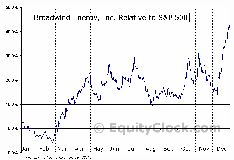 BWEN Relative to the S&P 500
