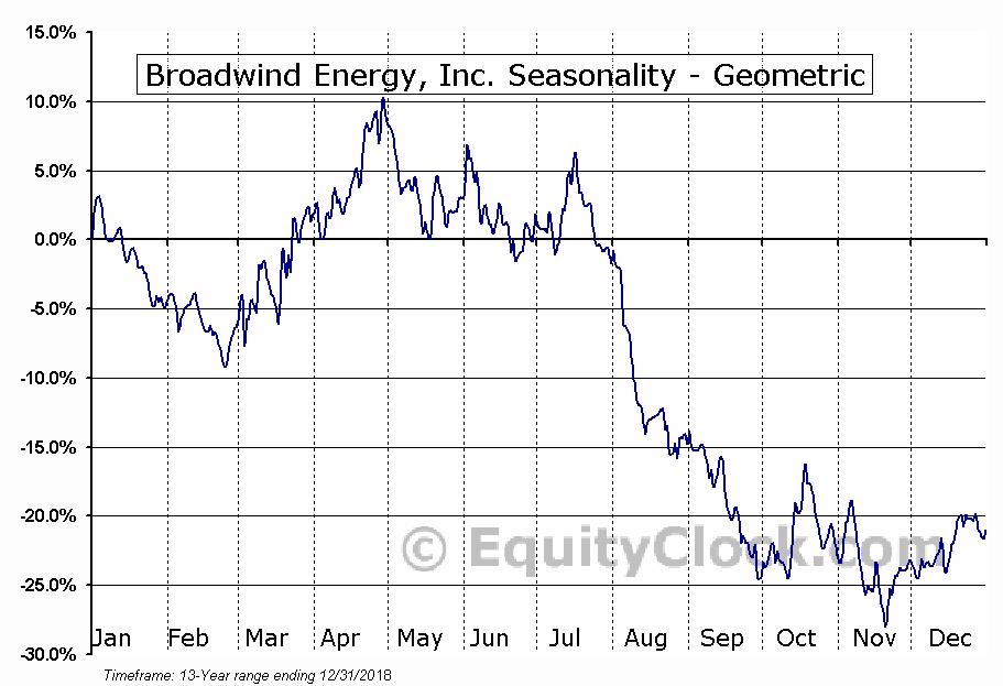 Broadwind Energy, Inc. (NASD:BWEN) Seasonality