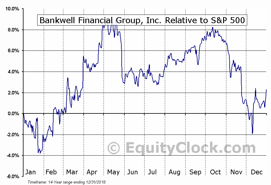 BWFG Relative to the S&P 500