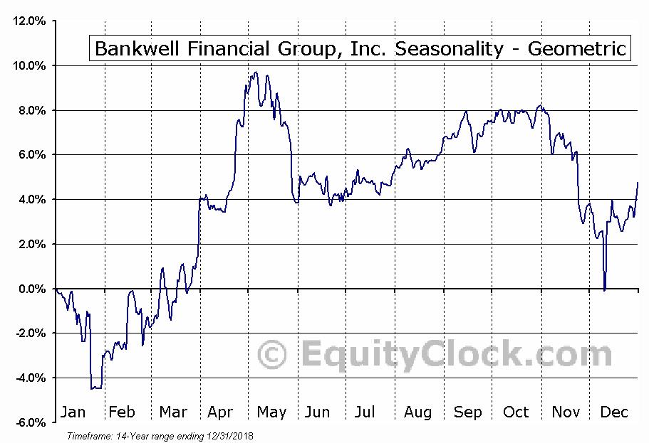 Bankwell Financial Group, Inc. (NASD:BWFG) Seasonality