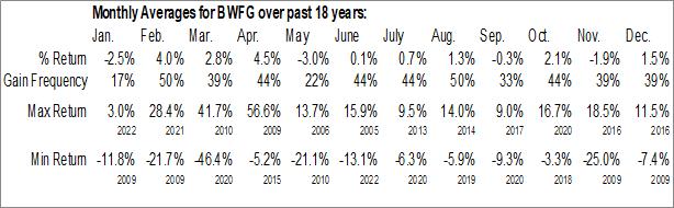 Monthly Seasonal Bankwell Financial Group, Inc. (NASD:BWFG)