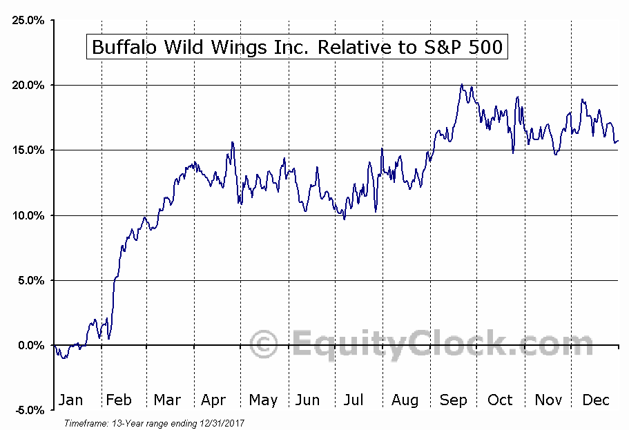 BWLD Relative to the S&P 500